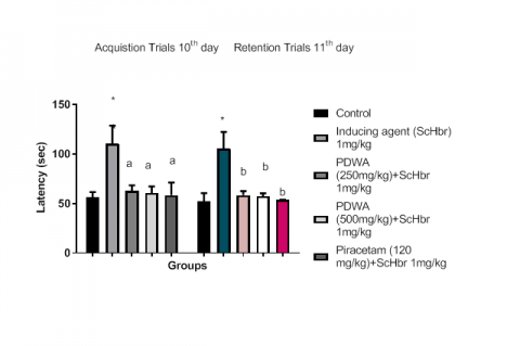 Effect of alcoholic extract of PDWA on TL and RL on MWM. N=6 and values are expressed as mean+ SEM. One way ANOVA followed by Dunnet's test, *P< 0.05, as comparing with control, aP<0.05 compared with ScHBr treated group, bP< 0.05 compared with control group.