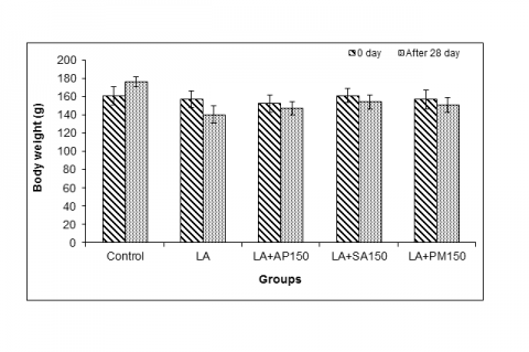 Effect of ethanolic extract of A. pyrethrum, S. acmella and P. murex on body weight in lead acetate intoxicated male rats.